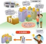 【酷すぎ】東日本大震災の復旧工事で11社が談合!課徴金14億円命令へ