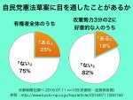 【どあほう】自民党憲法改正草案「目を通したことがない」≪全体では≫75%、≪改憲勢力3分の2「よかった」では≫82% 京都新聞調査