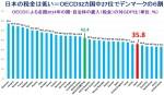 【日本の税金が高いは嘘!】事実はOECD32カ国中27位。日本は「富裕層と大企業は税金が低い国」「貧困層は税金が重い国」「富の再分配が働いていない国」