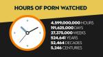 【話題】世界で超人気のアダルトサイトが1年分の統計レポート(国別など)を発表!総視聴時間は5246世紀分!