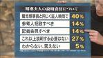 【不信感】内閣支持率4Pダウン!「昭恵氏自ら説明すべき」68%「森友問題を国会で引き続き追求すべき」68%(ANN・報ステ)
