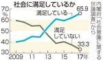 【4月1日発表】「現在の社会に全体として満足」65.9%で過去最高!ネット「エイプリルフール」(内閣府調査)