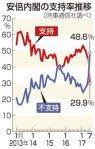 【危険水域へ!】安倍内閣支持率29.9%!15.2ポイントダウン!「他に適当な人がいない」は14.1%で「安倍氏以外なら誰でもOK」状態に!