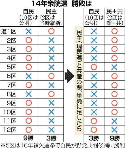 【よっしゃあ!!】10・22衆院選・北海道全12選挙区で野党共闘(候補者1本化)の方針!自民党に大打撃!