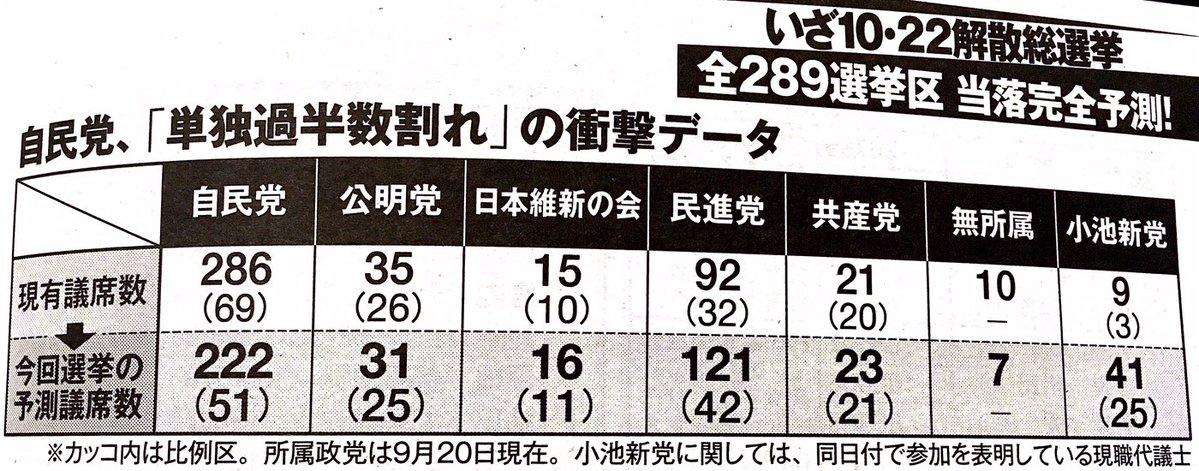【おおっ!】「週刊現代」が10・22総選挙の議席予測数を発表!「自民単独過半数割れ」の衝撃データ!