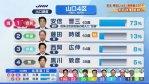 【山口4区】安倍総理104,825票:加計追及の黒川氏6,687票