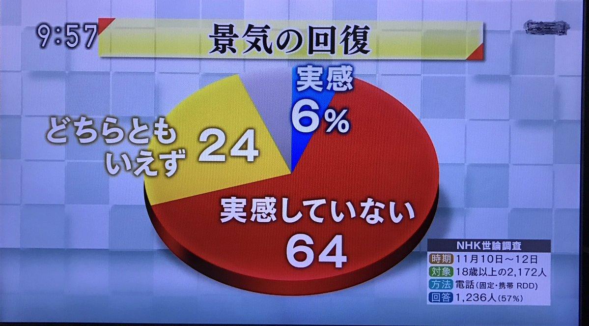 【現実】NHK世論調査「景気回復」実感してる 6% 実感してない 64%