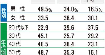 【へぇ】若者(20代以下)は憲法改正反対派の方が多いことが判明!「現状のままでいい」39・6%「改正すべき」22・9%(富山世論調査)