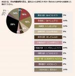 【報ステ・NHK・読売】今週の世論調査結果まとめ「内閣支持率微増」「立憲支持率下げ止まり、希望は下げ止まらず」「枝野氏、次の首相9%で4位に」