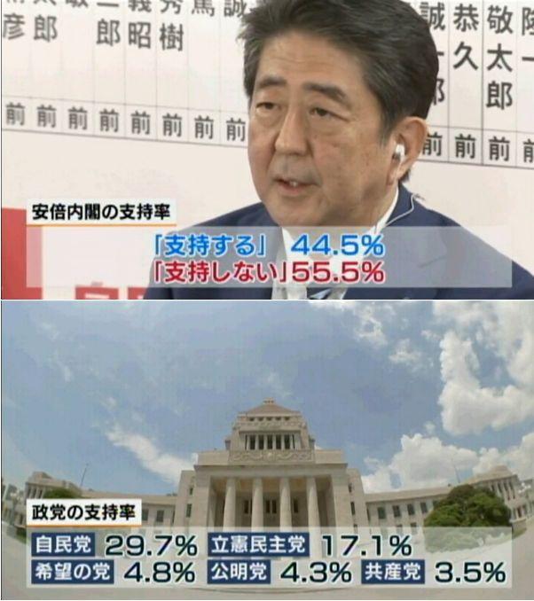 2017/12/09(土)プチニュース「長野・立憲民主党の議員ゼロなのにこの高支持率(前回選挙での立候補者すらいない)」など