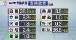 【2018年一発目!】NHK世論調査 各党の支持率、公明党の下落率が半端ない