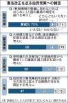 【世論調査】「年内に憲法改正の発議する必要はない」50%(毎日)教育充実「賛成」72%緊急事態条項「賛成」66%(日経)