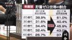 【悲報】アベノミクス(ここ5年)で日本人の貯金がスッカラカンになっていることが判明!(山本太郎議員・国会質疑より)