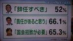 【正解】「麻生氏よりも、安倍総理(昭恵)に責任があると思っている人が多い」