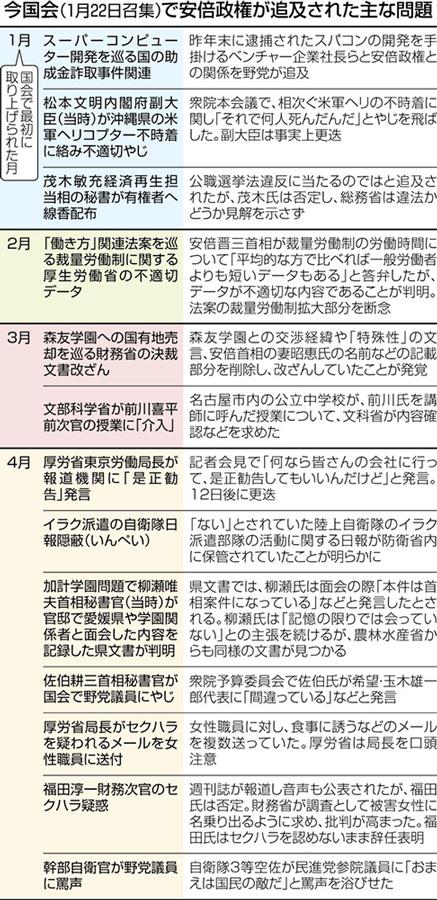 【東京新聞】安倍政権、3ヶ月で疑惑・不祥事が13件!「政権の対応で特徴的なのは、新たな事実が出てきても、問題をあくまで否定し続ける点だ。」