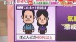 2018/05/18(金)プチニュース「悲惨!ネトウヨは高齢者が中心である疑惑が急浮上!」など