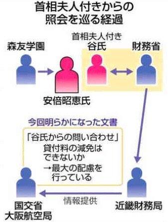 【何故こんな事を?】昭恵氏付き職員の谷さんが「森友側に立って賃料の減額を財務省にお願い」
