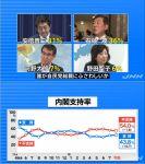 【TBS世論調査】杉田水脈発言「問題がある」83%、二階静観「納得できない」63%、モリカケ「納得できない」82%