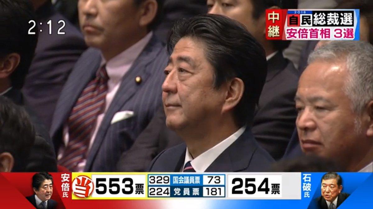 【安倍三選!】自民党総裁選は安倍氏553票(国329票)(地224票、55%)、石破氏254票(国73票)(地181票、45%)で石破氏の大善戦!