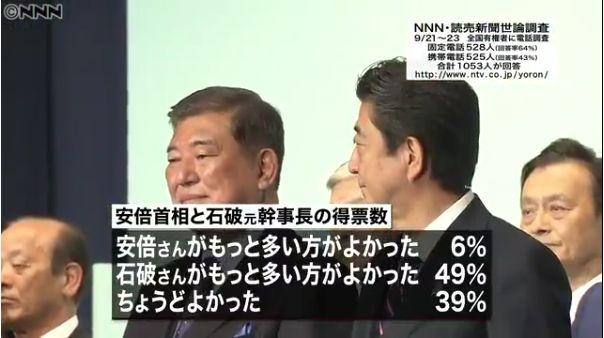 【石破氏善戦の効果】自民党総裁選の得票数「石破さんがもっと多い方がよかった」49%「安倍さんがもっと多い方がよかった」6%