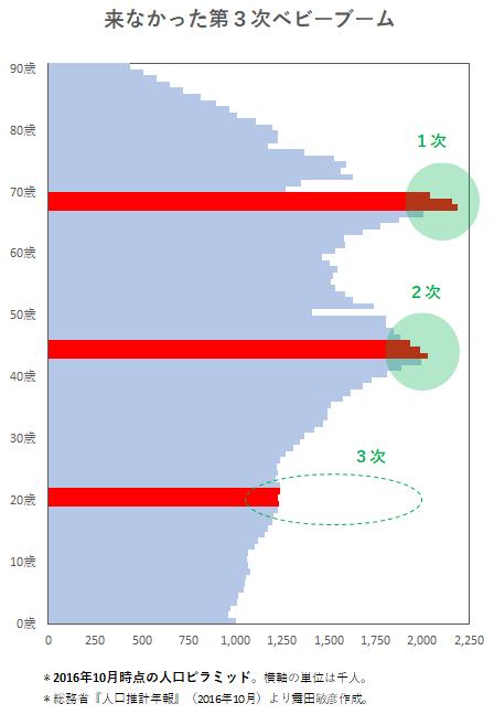 【少子化を放置、ブラック労働を推進】⇒「人手不足倒産が過去最多」「19年春の内定者、銀行は16%減 企業の半数で計画未達」