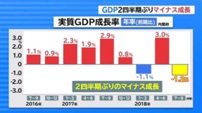 【激ヤバ】日銀までもが疑っている「アベ専用GDP」が7~9月は年率換算でマイナス1.2%!⇒NHK「相次いだ自然災害の影響が原因」