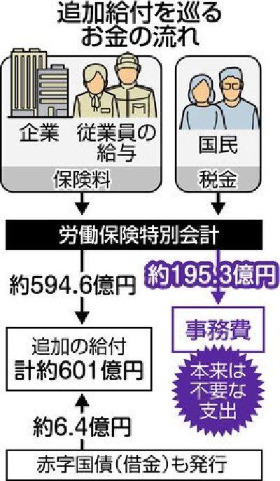 【ふざけるな】「消えた給付金問題」厚労省の不正なのに、追加給付の作業に必要な195億円は国民負担!(東京新聞)