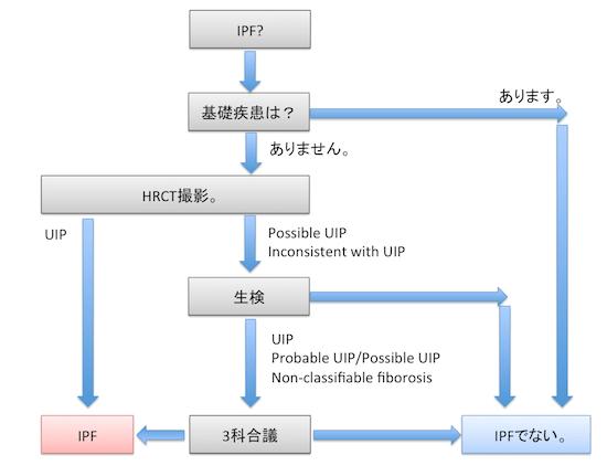 UIP:IPF1