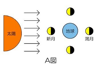 太陽と地球と月の位置関係