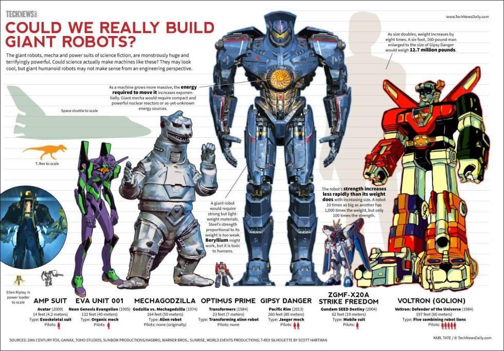 infografia-escala-de-titanes-del-pacifico