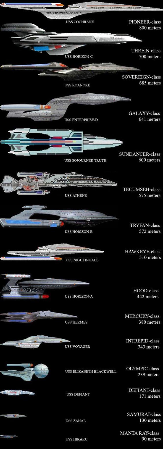 Infografía con el tamaño de las naves de Star Trek - portal Ñoño