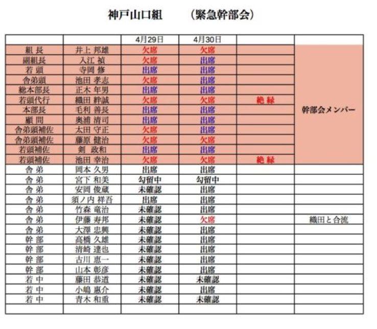 神戸山口組緊急会合出席表