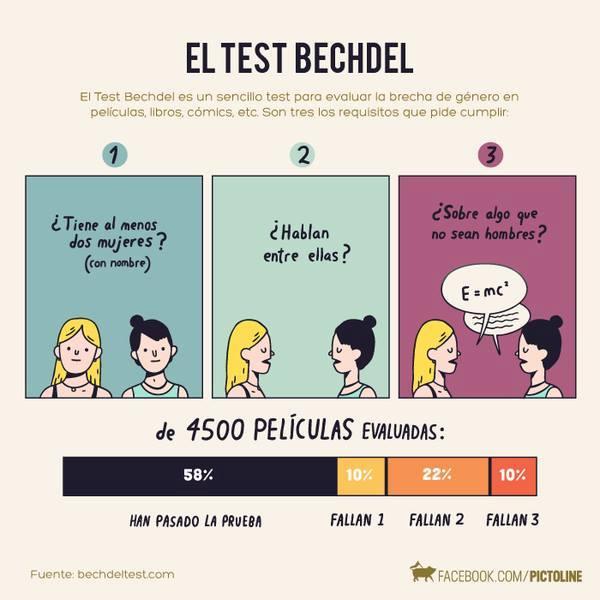 test-de-bechdel