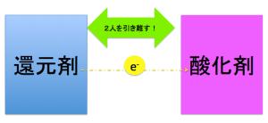 電池の原理(酸化還元反応の応用)