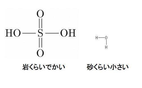 硫酸分子と水分子