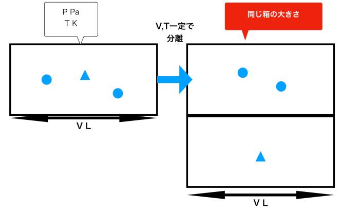 混合気体分圧の図の書き方