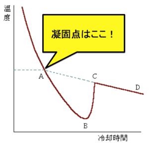 冷却曲線 溶液