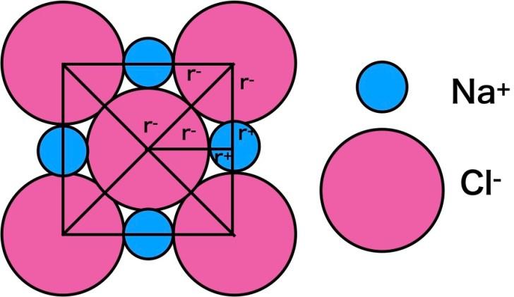 塩化ナトリウムの限界イオン半径比