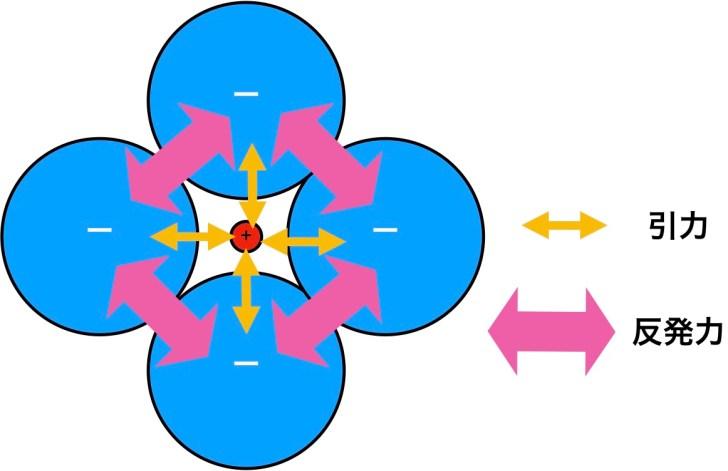 限界イオン半径比「引力」と「反発力」
