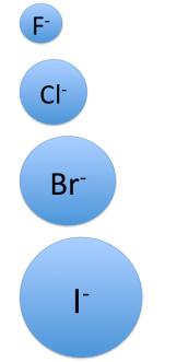 ハロゲンの陰イオンのイオン半径