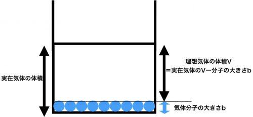 理想気体の体積と実在気体の体積