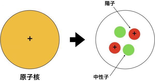 原子核の構造