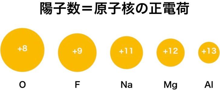 同じ電子配置のイオンの陽子数