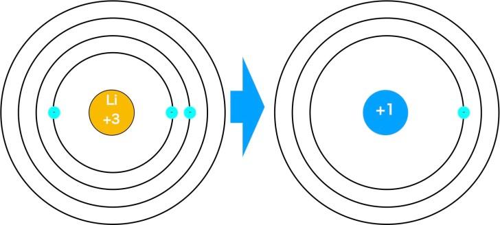 リチウムの有効核電荷