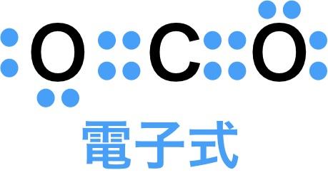 二酸化炭素の電子式