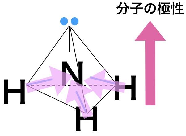 極性分子分子の極性