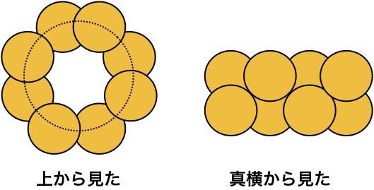 硫黄の同素体