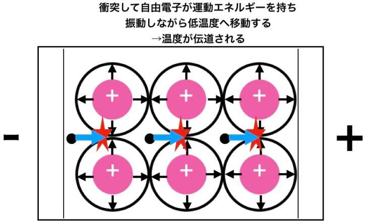 金属の熱伝導性