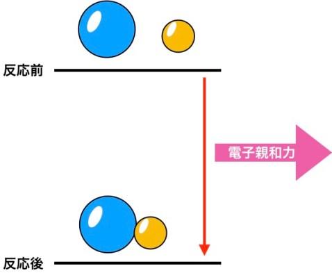 電子親和力定義