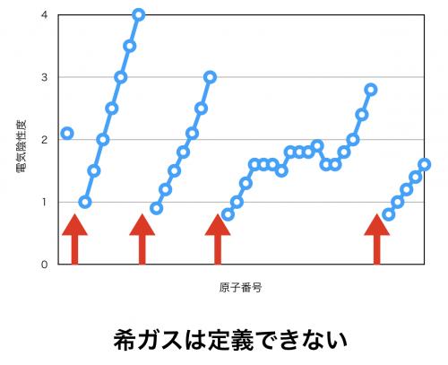 電気陰性度のグラフの特徴